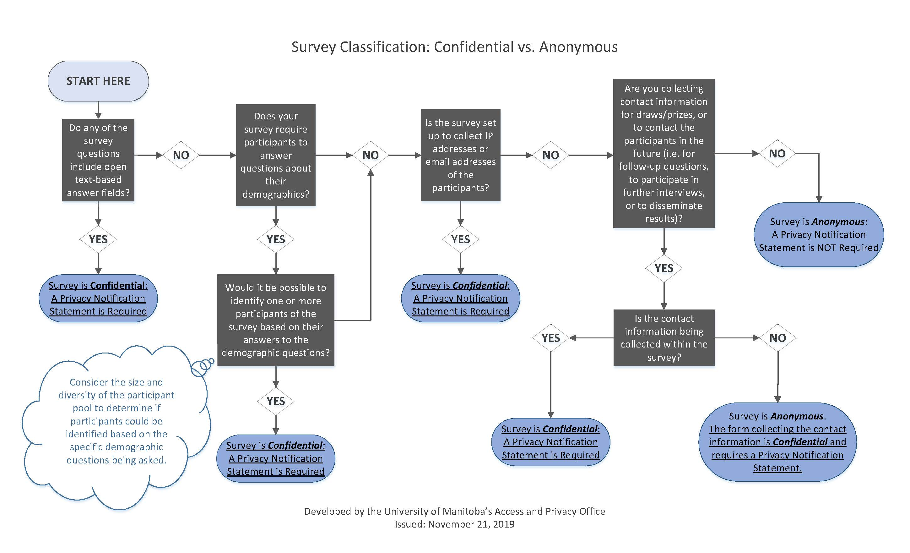 Image of Survey Classification Decision Tree