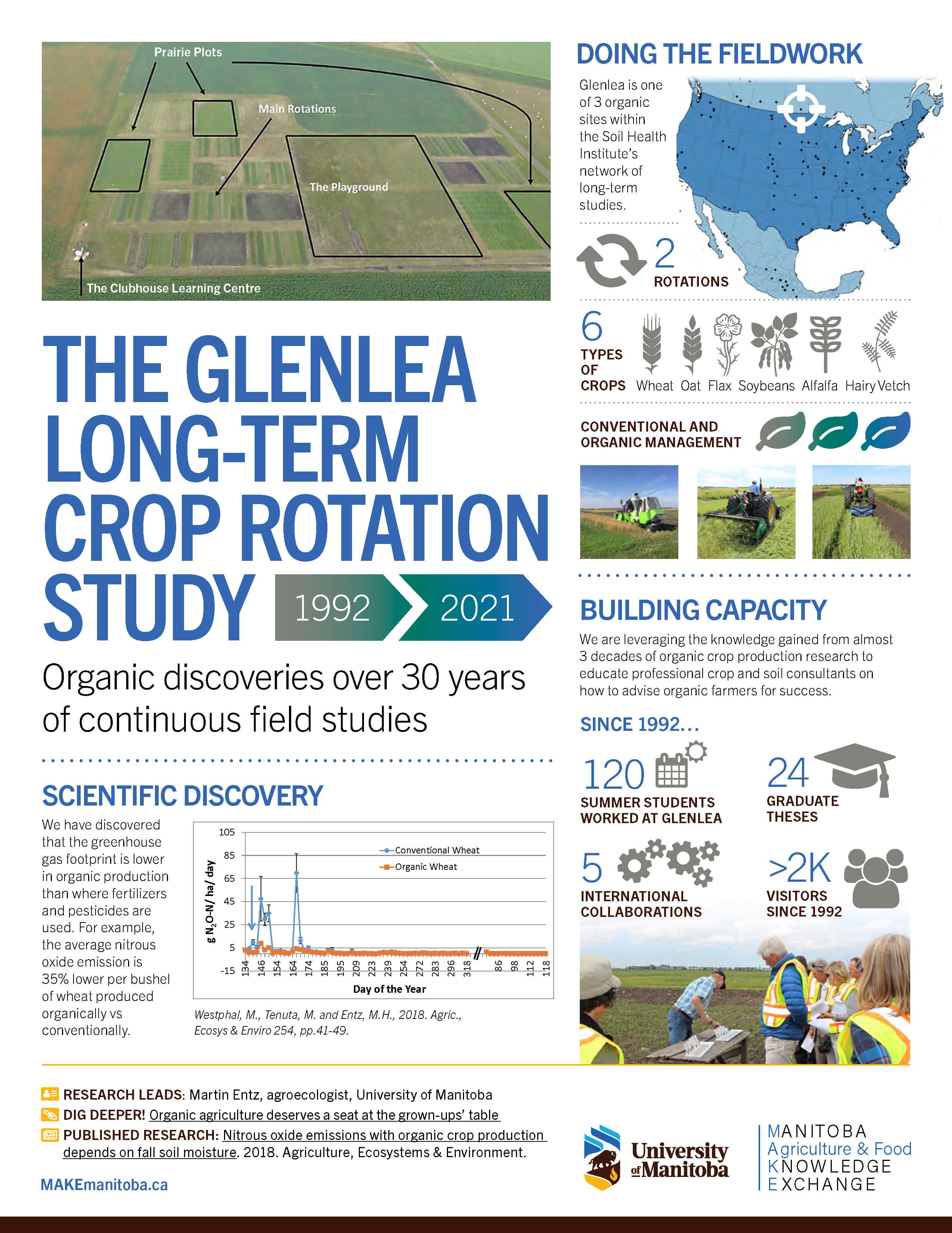 MAKE Infographic Glenlea Study