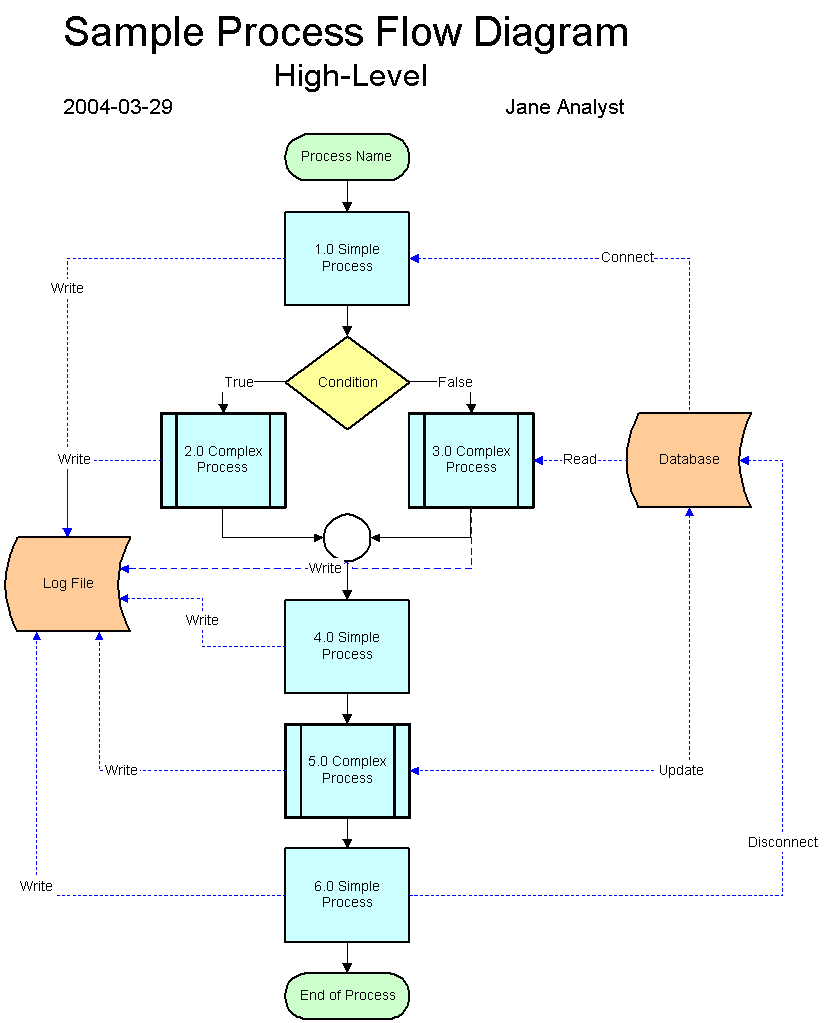 A process-flow diagram for the project, similar to the high-level sample ...
