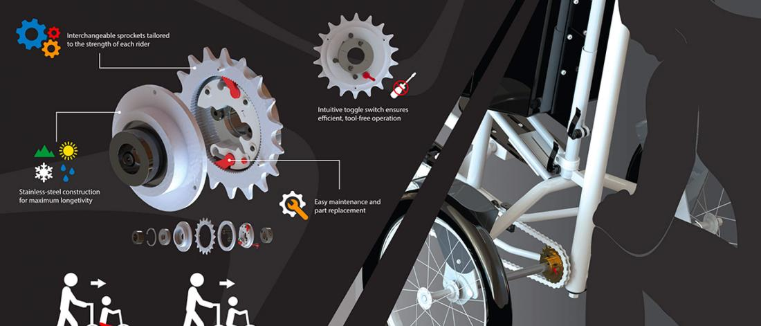 A graphic illustrating a Drive Mode Mechanism for a mechanical capstone project poster.