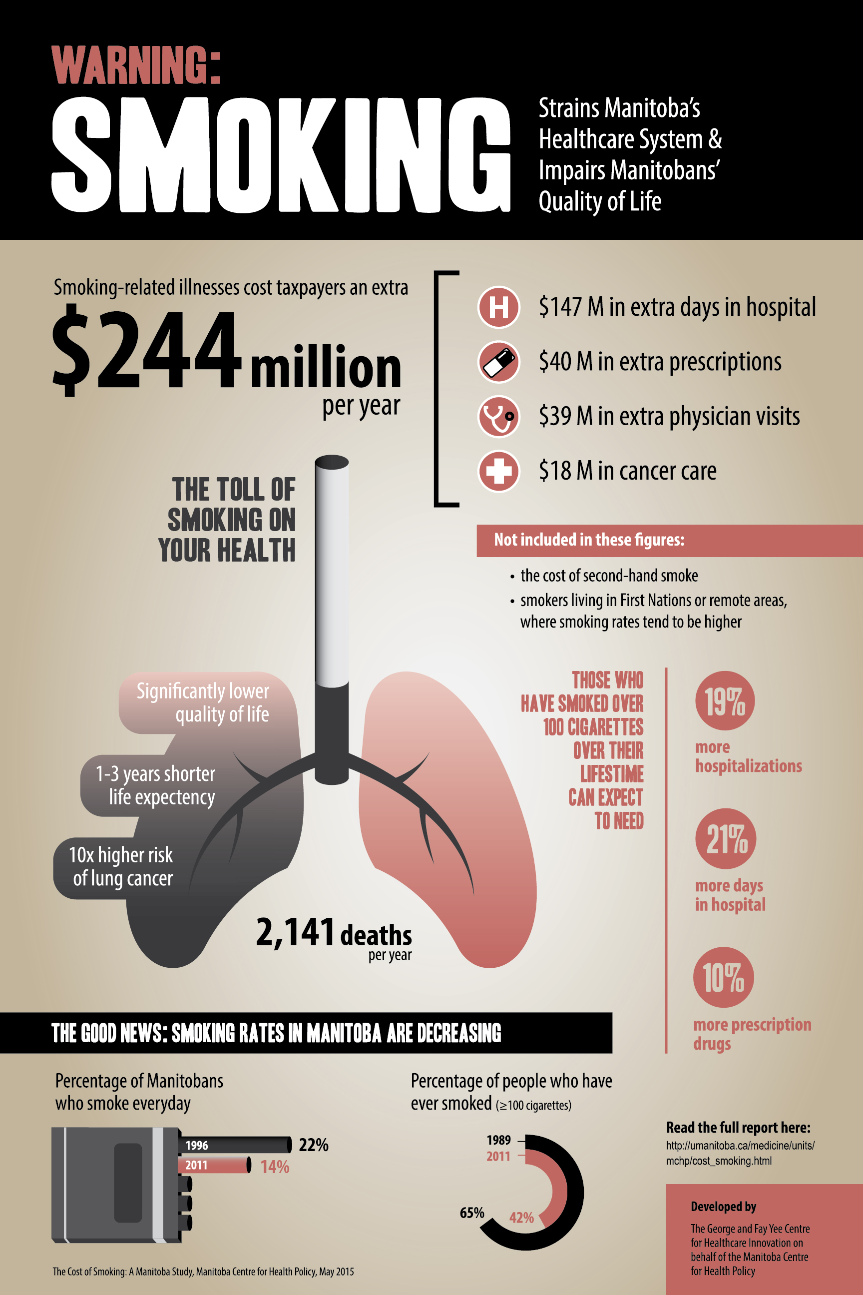 Health Care Cost Of Cancer In Canada