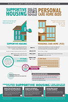 Supportive Housing Infographic Image