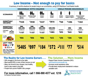 Low income - not enough to pay for basics